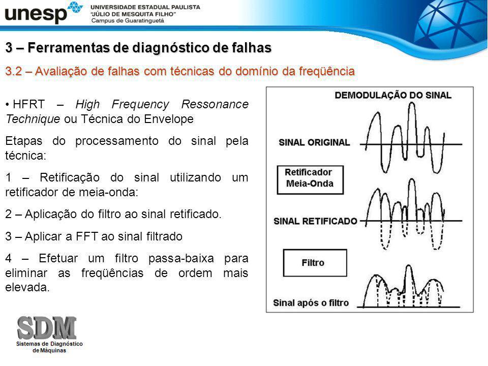 3.2 – Avaliação de falhas com técnicas do domínio da freqüência HFRT – High Frequency Ressonance Technique ou Técnica do Envelope Etapas do processame