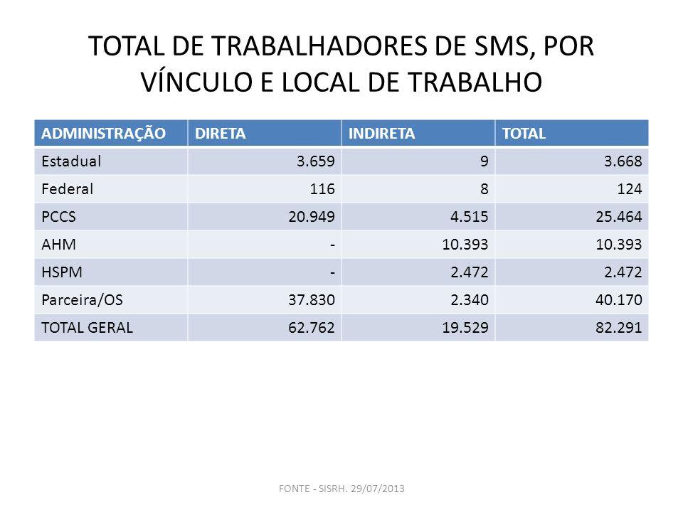 TOTAL DE TRABALHADORES DE SMS, POR VÍNCULO E LOCAL DE TRABALHO ADMINISTRAÇÃODIRETAINDIRETATOTAL Estadual3.65993.668 Federal1168124 PCCS20.9494.51525.4