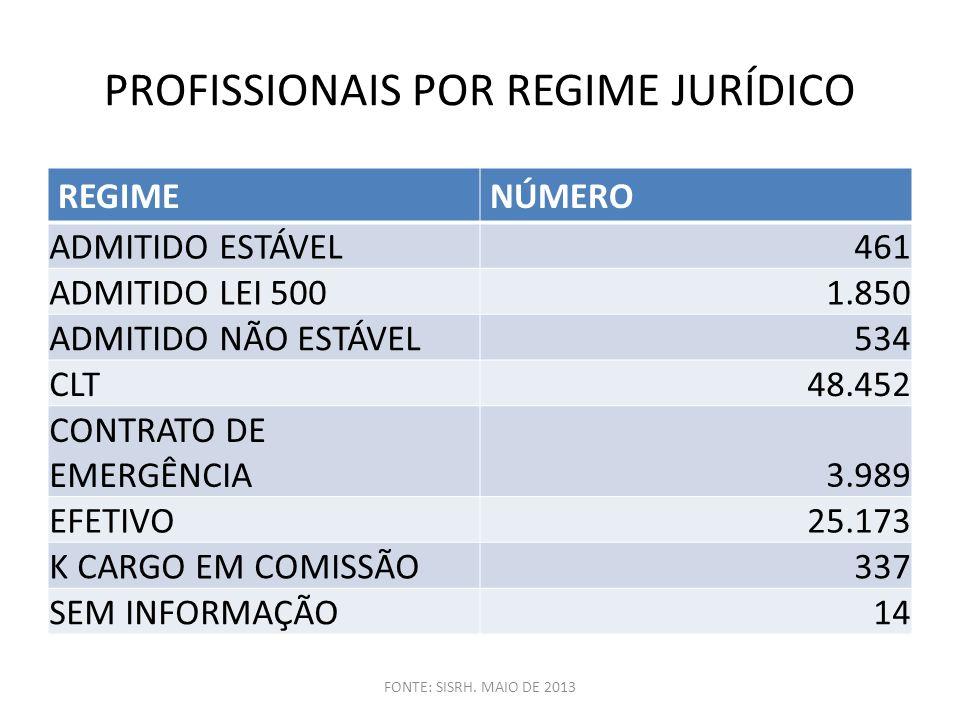 Distribuição dos funcionários conforme a TLP, quadro existente e déficit, segundo o nível funcional.