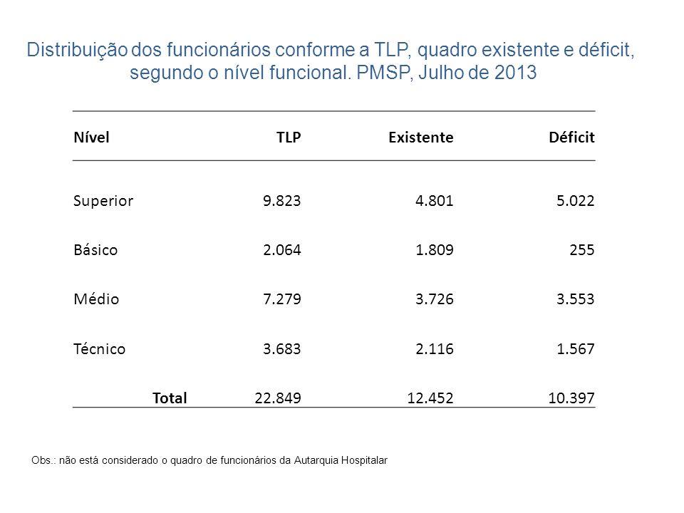 Distribuição dos funcionários conforme a TLP, quadro existente e déficit, segundo o nível funcional. PMSP, Julho de 2013 NívelTLPExistenteDéficit Supe