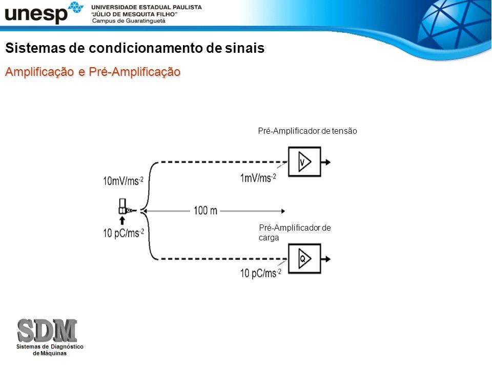 Amplificação e Pré-Amplificação Sistemas de condicionamento de sinais Pré-Amplificador de tensão Pré-Amplificador de carga