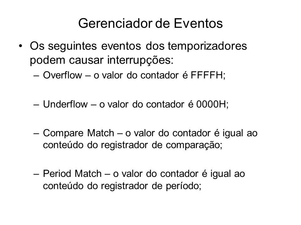 Gerenciador de Eventos Os seguintes eventos dos temporizadores podem causar interrupções: –Overflow – o valor do contador é FFFFH; –Underflow – o valo
