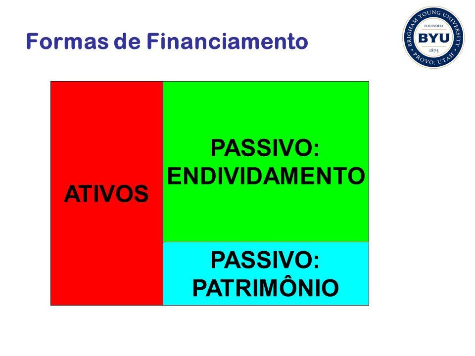 Formas de Financiamento ATIVOS PASSIVO: ENDIVIDAMENTO PASSIVO: PATRIMÔNIO