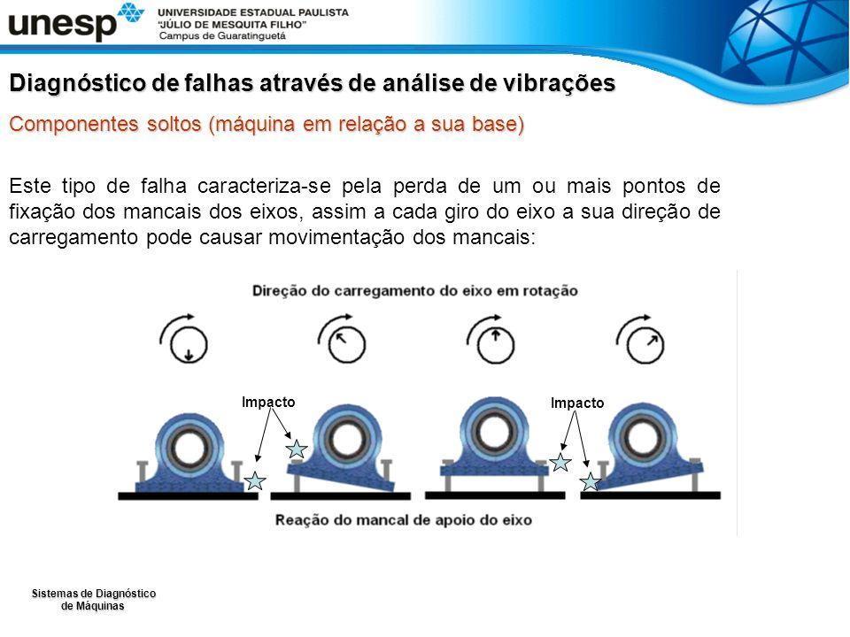 Sistemas de Diagnóstico de Máquinas Este tipo de falha caracteriza-se pela perda de um ou mais pontos de fixação dos mancais dos eixos, assim a cada g