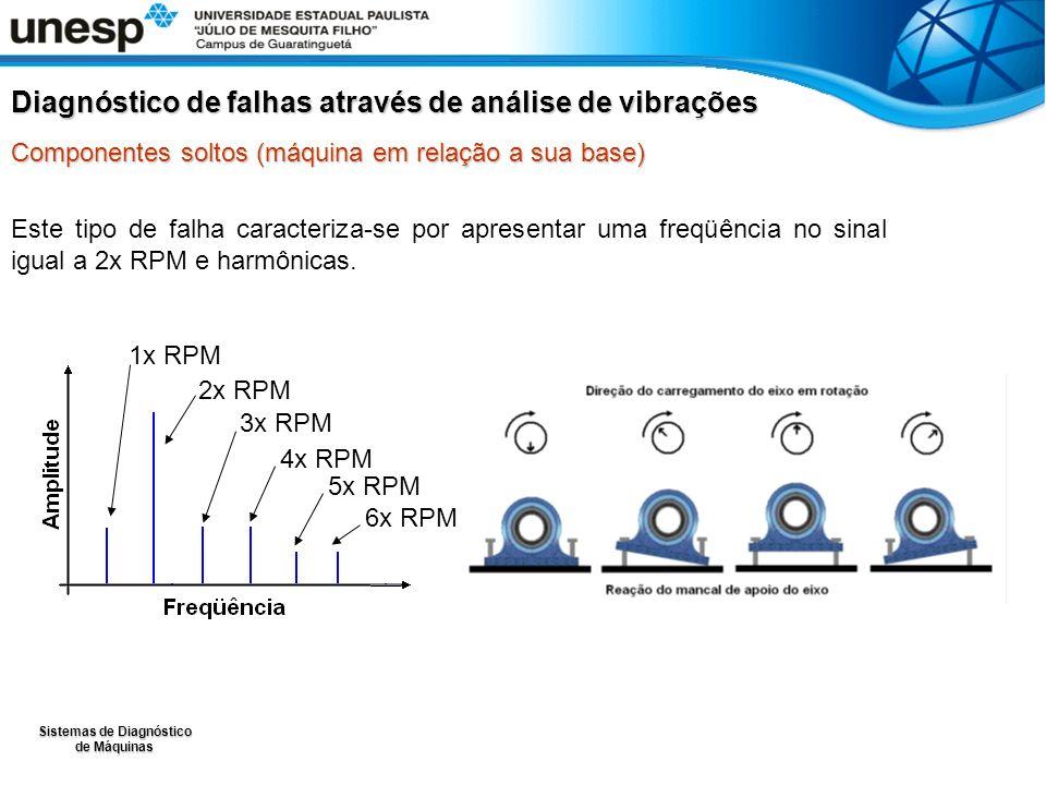 Sistemas de Diagnóstico de Máquinas Este tipo de falha caracteriza-se por apresentar uma freqüência no sinal igual a 2x RPM e harmônicas.