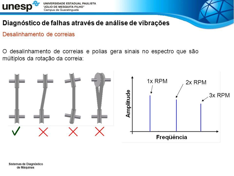 Sistemas de Diagnóstico de Máquinas O desalinhamento de correias e polias gera sinais no espectro que são múltiplos da rotação da correia: Diagnóstico de falhas através de análise de vibrações Desalinhamento de correias 1x RPM 2x RPM 3x RPM