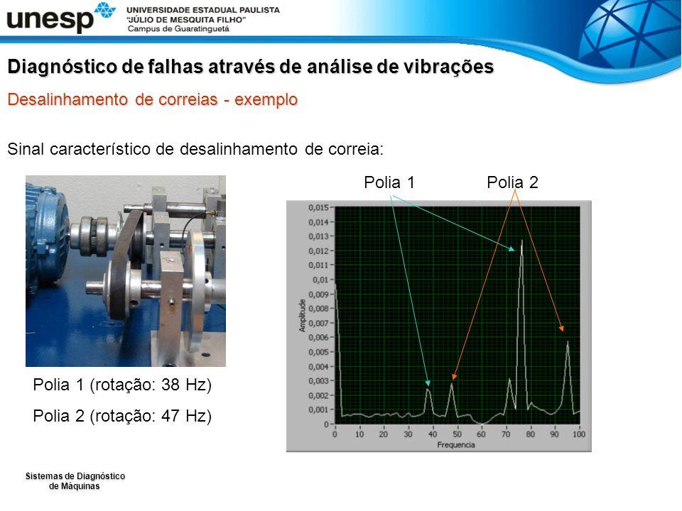 Sistemas de Diagnóstico de Máquinas Sinal característico de desalinhamento de correia: Diagnóstico de falhas através de análise de vibrações Desalinha