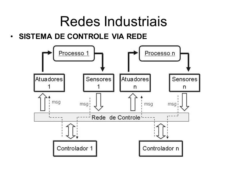 SISTEMA DE CONTROLE VIA REDE Redes Industriais
