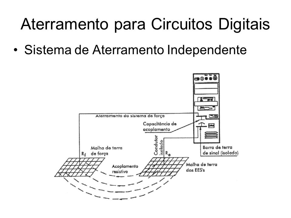 Sistema de Aterramento Independente Aterramento para Circuitos Digitais
