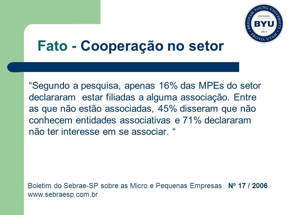 Fato - Cooperação no setor Segundo a pesquisa, apenas 16% das MPEs do setor declararam estar filiadas a alguma associação. Entre as que não estão asso