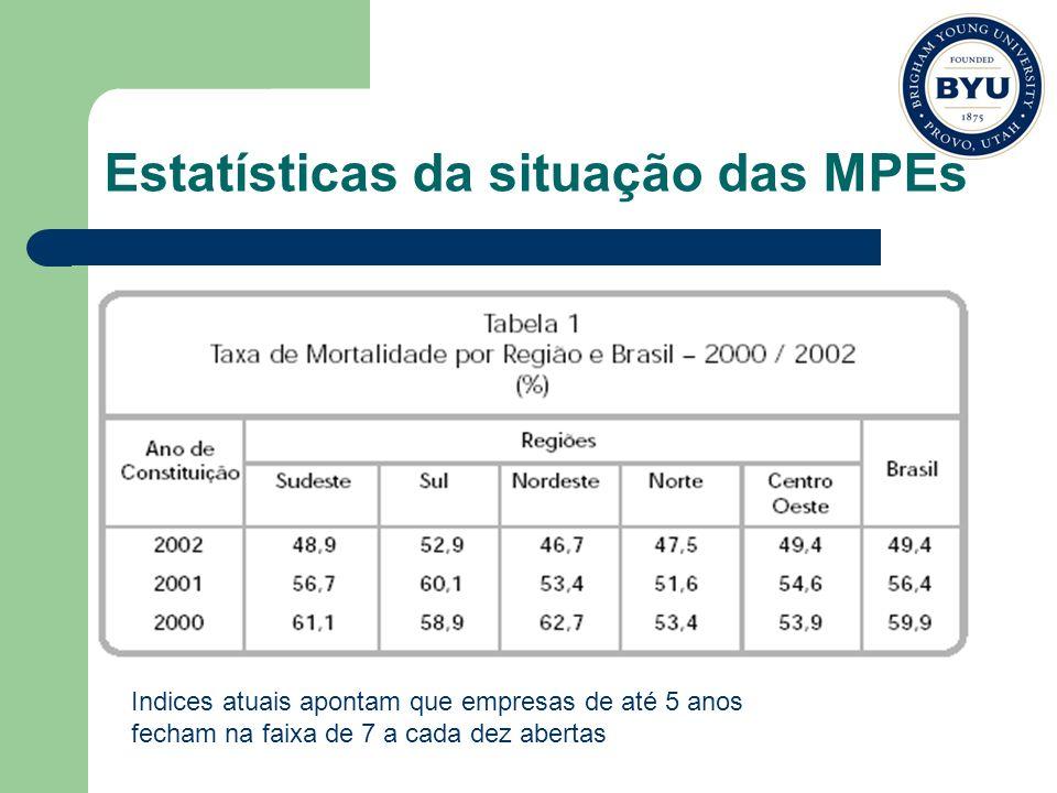 Estatísticas da situação das MPEs Indices atuais apontam que empresas de até 5 anos fecham na faixa de 7 a cada dez abertas