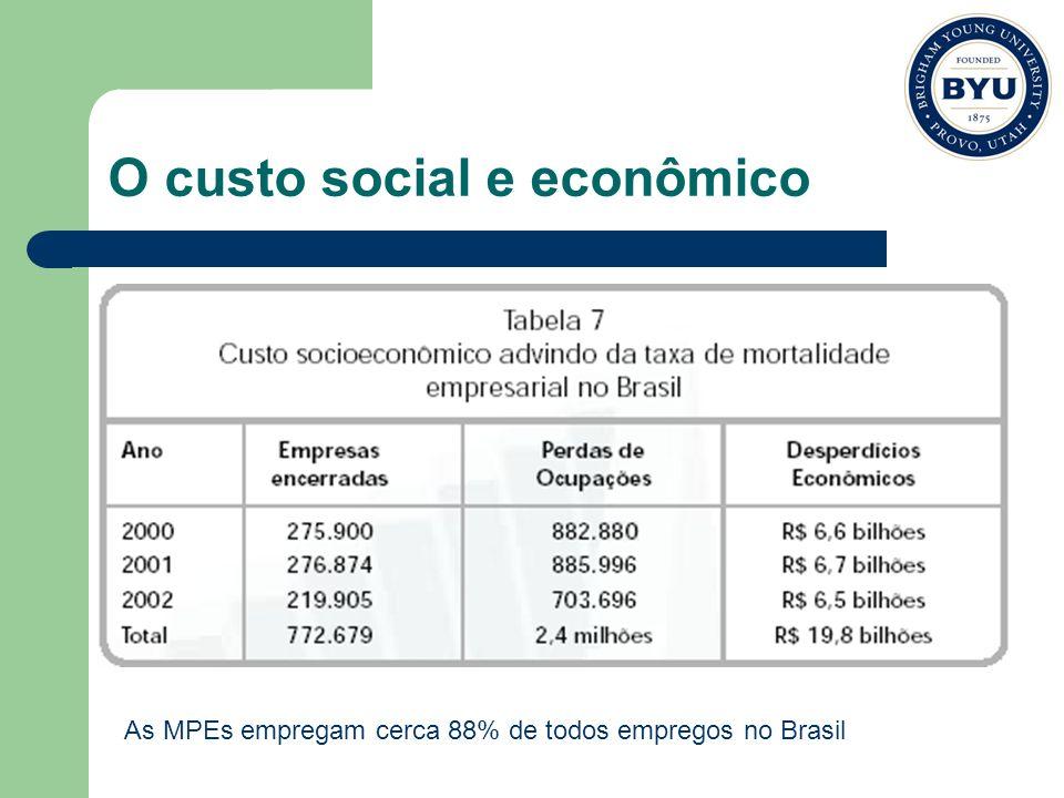 O custo social e econômico As MPEs empregam cerca 88% de todos empregos no Brasil