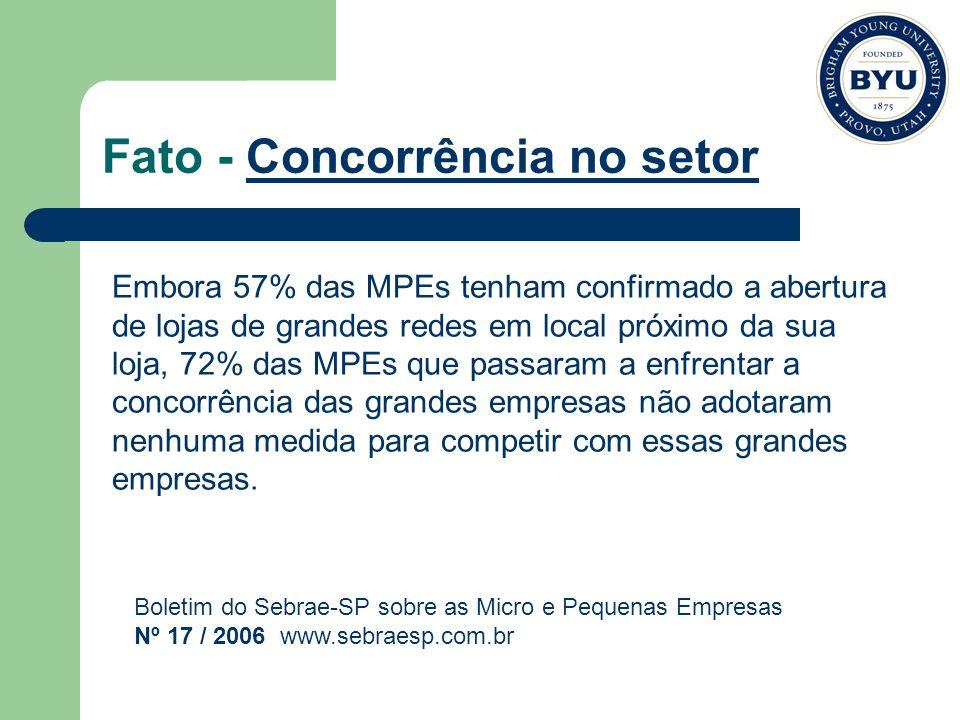 Fato - Concorrência no setor Embora 57% das MPEs tenham confirmado a abertura de lojas de grandes redes em local próximo da sua loja, 72% das MPEs que