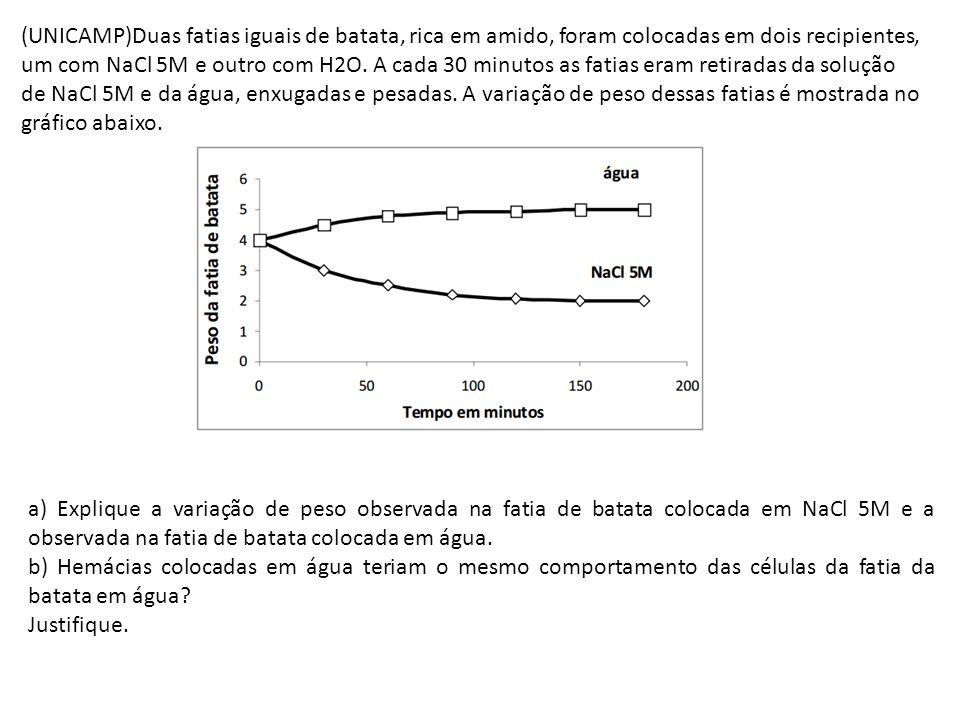 Resposta Esperada a) Em água houve aumento de peso da fatia de batata porque esta é hipertônica em relação à água.