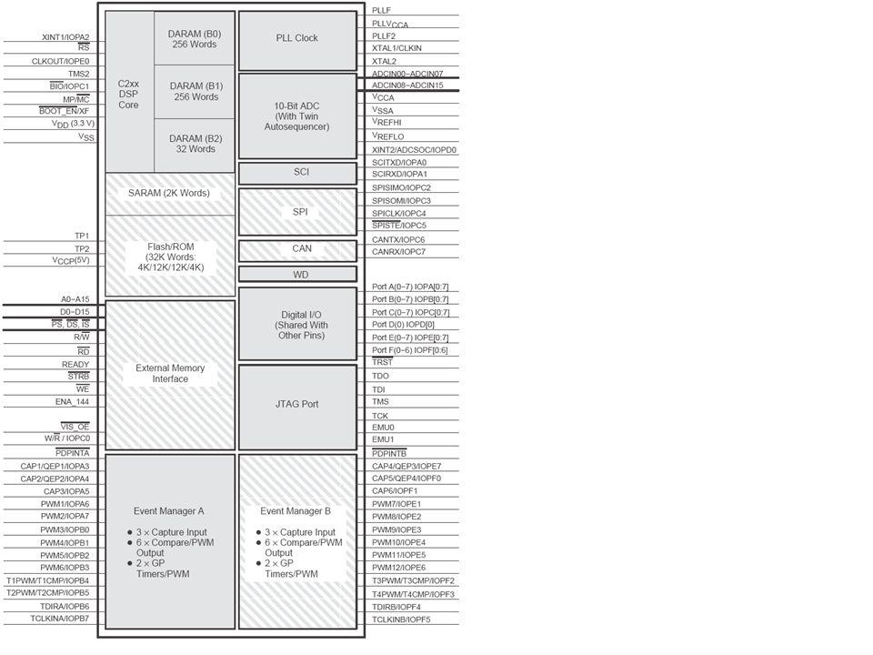 64 kwords para programa; 64 kwords para dados; 64 kwords para dispositivos de I/O; Microprocessador/Microcontrolador (MC/MP): –0 programa é executado da FLASH interna; –1 programa é executado da memória externa.