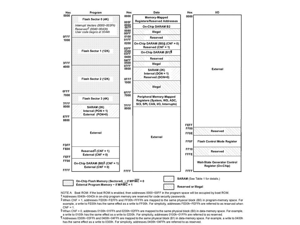 WSGR – Registrador de Controle de Wait-State Ocupa o endereço FFFFH da memória de I/O.