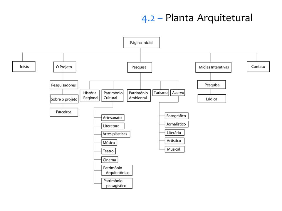 4.2 – Planta Arquitetural