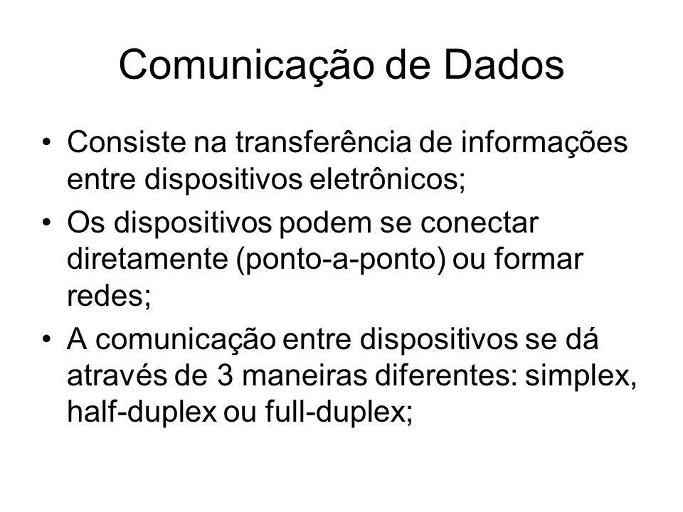 Simplex (unidirecional) Half-duplex (bidirecional – alternada) Full-duplex (bidirecional – simultânea) Comunicação de Dados Equipamento AEquipamento B Equipamento AEquipamento B Equipamento AEquipamento B