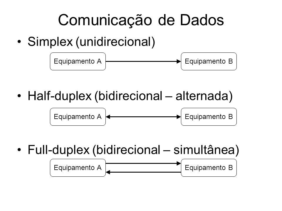 Simplex (unidirecional) Half-duplex (bidirecional – alternada) Full-duplex (bidirecional – simultânea) Comunicação de Dados Equipamento AEquipamento B