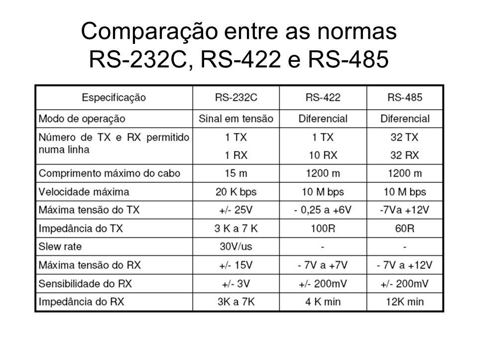 Comparação entre as normas RS-232C, RS-422 e RS-485