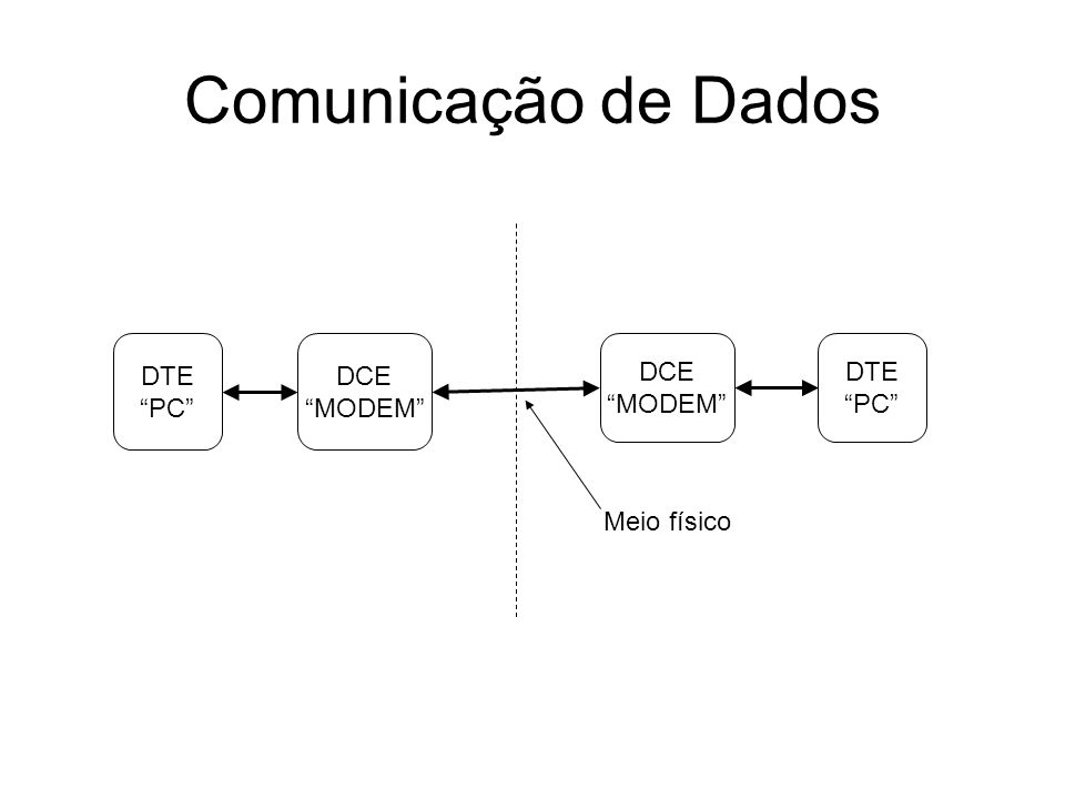 Características: –Substitui a RS-449 e complementa a RS-232-C –Conector com 25 pinos –Define interfaces elétricas e mecânicas entre DTE e DCE que transmitem dados seriais (síncronos ou assíncronos) –Não é compatível com RS-232-C –Taxa de transmissão entre 20 kbps e 2 Mbps –Compatível com RS-449 EIA-RS530
