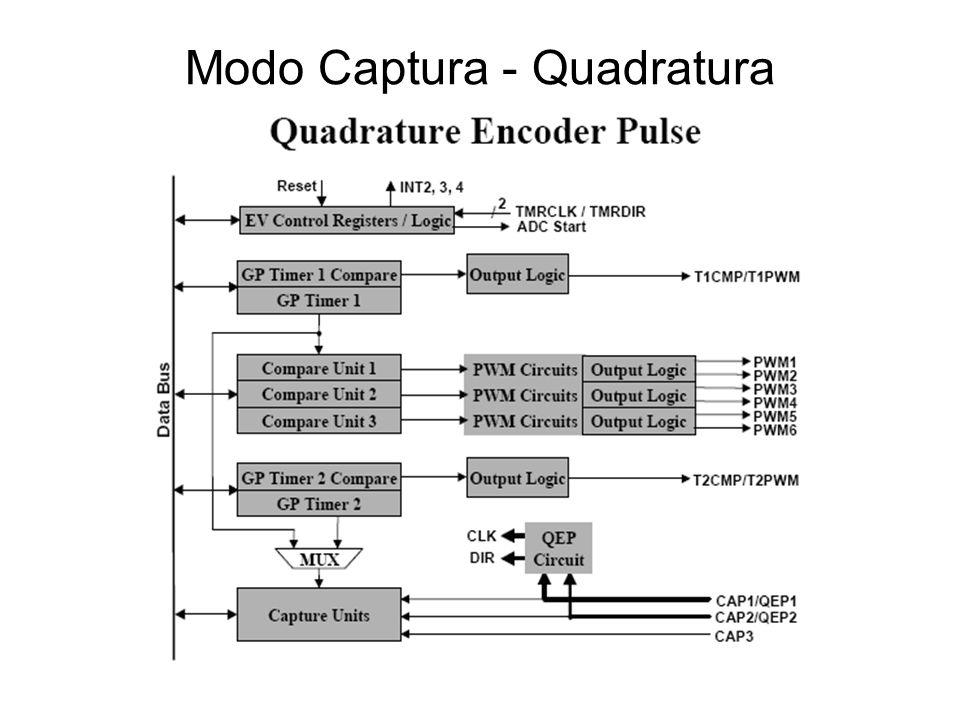 Modo Captura (EVA) - Quadratura O circuito QEP é utilizado para medição de pulsos vindos de um encoder por quadratura.