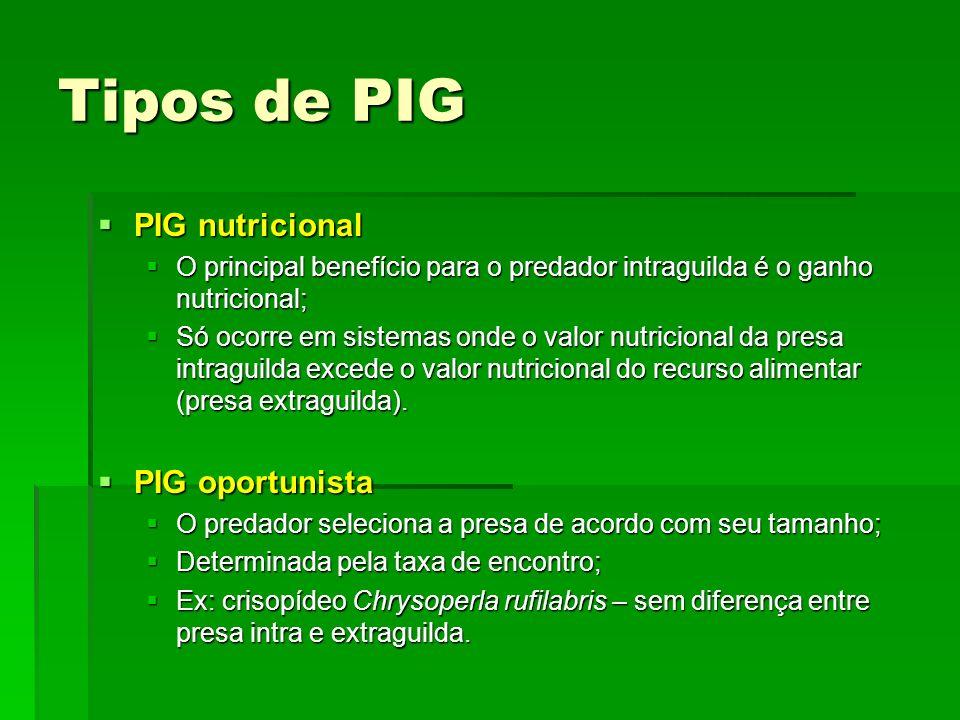 Tipos de PIG PIG nutricional PIG nutricional O principal benefício para o predador intraguilda é o ganho nutricional; O principal benefício para o predador intraguilda é o ganho nutricional; Só ocorre em sistemas onde o valor nutricional da presa intraguilda excede o valor nutricional do recurso alimentar (presa extraguilda).