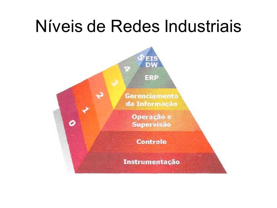 Níveis de Redes Industriais