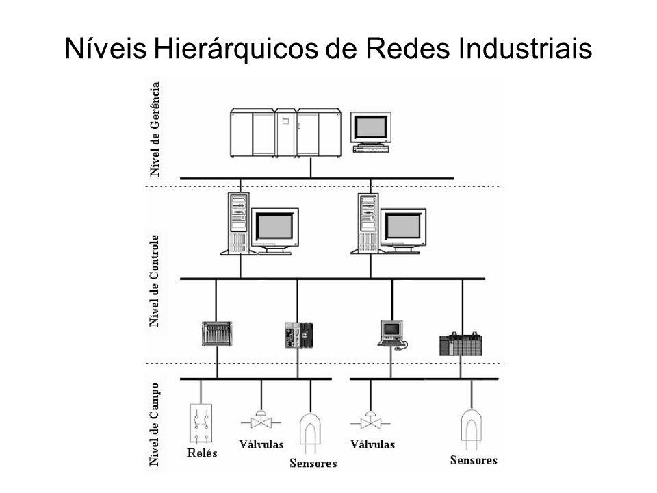 AS-I – ACTUATOR SENSOR INTERFACE –Originalmente concebida para interligar sensores e atuadores com operação somente de LIGA/DESLIGA –Utiliza cabo comum a todos os elementos da rede –Até 100 metros –Normas: EN50295, IEC 62026-2 –Sistema Mestre/Escravo (Varredura dos escravos) –1 mestre por rede –31 escravos Redes Industriais