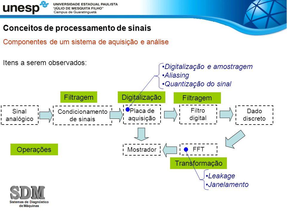Itens a serem observados: Placa de aquisição Filtro digital Dado discreto Mostrador FFT Digitalização Filtragem Transformação Operações Leakage Janela