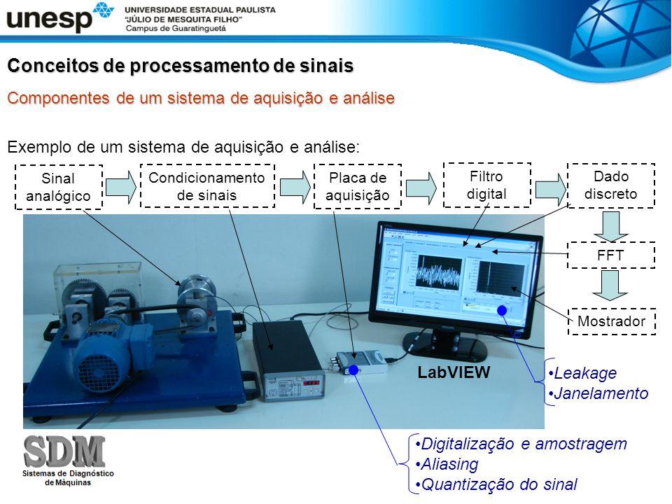 Exemplo de um sistema de aquisição e análise: Sinal analógico Condicionamento de sinais Placa de aquisição Filtro digital Dado discreto Mostrador FFT