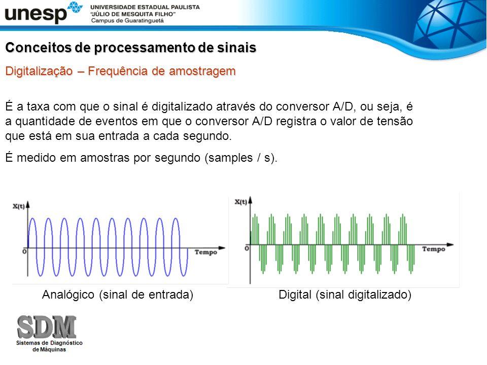 Digitalização – Frequência de amostragem É a taxa com que o sinal é digitalizado através do conversor A/D, ou seja, é a quantidade de eventos em que o