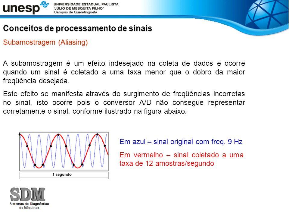Subamostragem (Aliasing) A subamostragem é um efeito indesejado na coleta de dados e ocorre quando um sinal é coletado a uma taxa menor que o dobro da