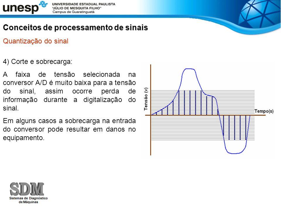 4) Corte e sobrecarga: A faixa de tensão selecionada na conversor A/D é muito baixa para a tensão do sinal, assim ocorre perda de informação durante a