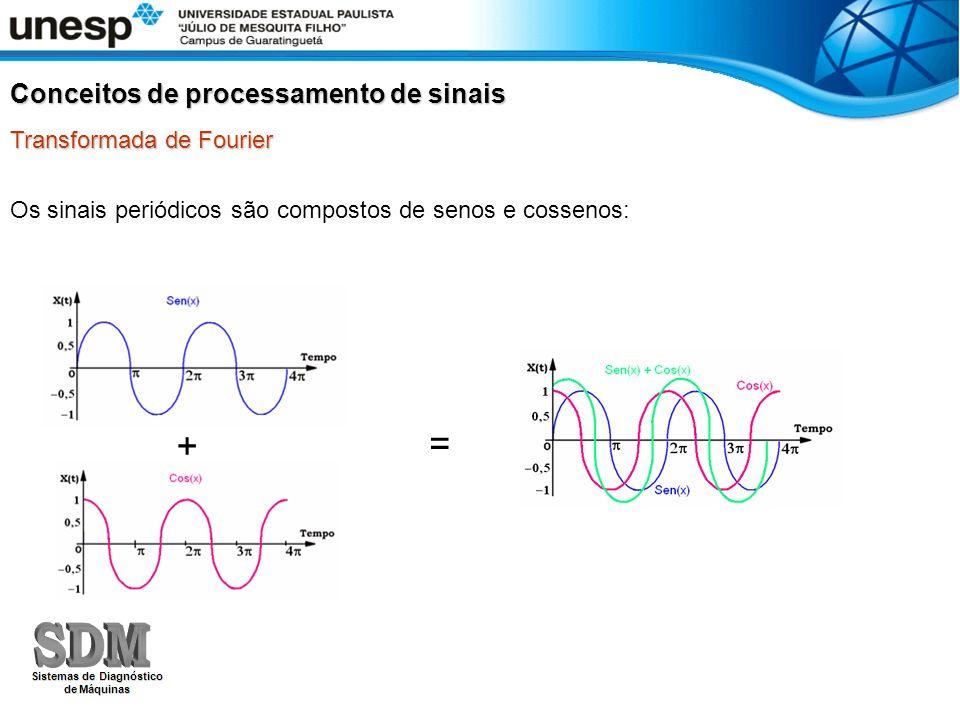 Os sinais periódicos são compostos de senos e cossenos: + = Conceitos de processamento de sinais Transformada de Fourier