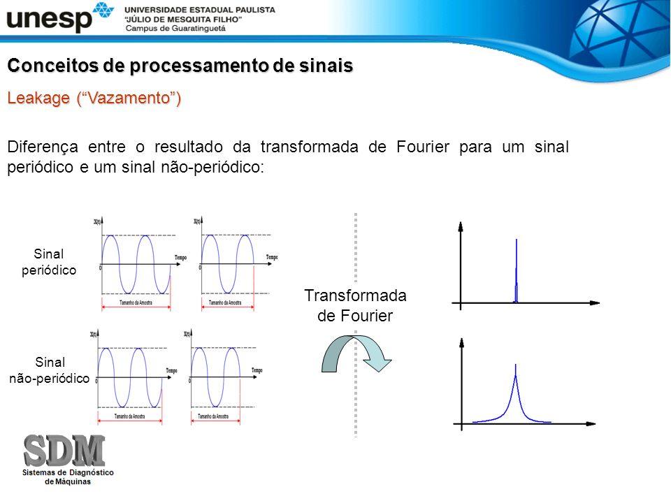 Diferença entre o resultado da transformada de Fourier para um sinal periódico e um sinal não-periódico: Sinal não-periódico Sinal periódico Transform