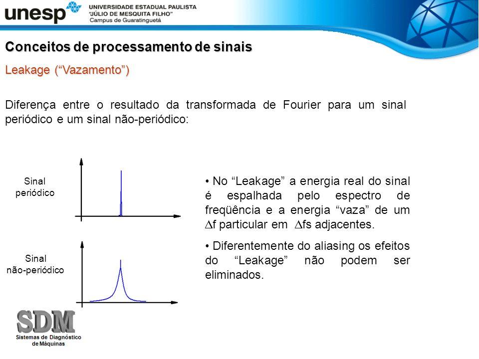 Diferença entre o resultado da transformada de Fourier para um sinal periódico e um sinal não-periódico: Sinal não-periódico Sinal periódico No Leakag