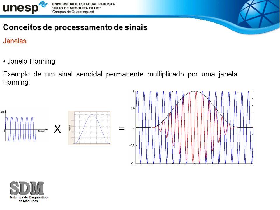 Janela Hanning Exemplo de um sinal senoidal permanente multiplicado por uma janela Hanning: X = Conceitos de processamento de sinais Janelas