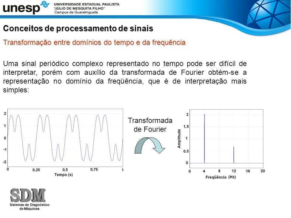 Transformação entre domínios do tempo e da frequência Conceitos de processamento de sinais Uma sinal periódico complexo representado no tempo pode ser
