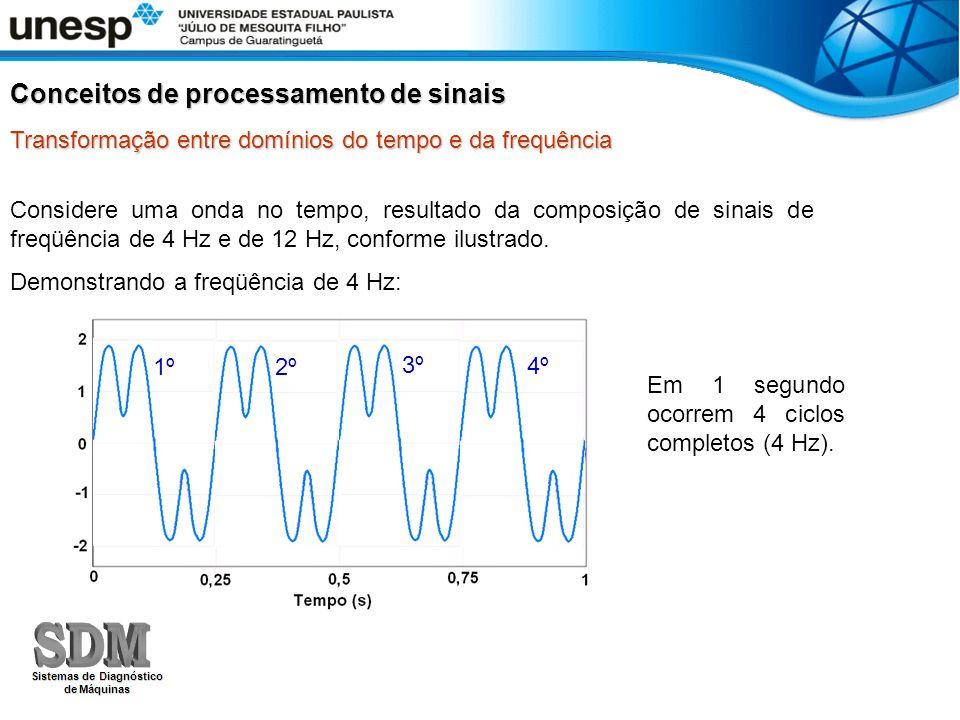 Considere uma onda no tempo, resultado da composição de sinais de freqüência de 4 Hz e de 12 Hz, conforme ilustrado. Demonstrando a freqüência de 4 Hz