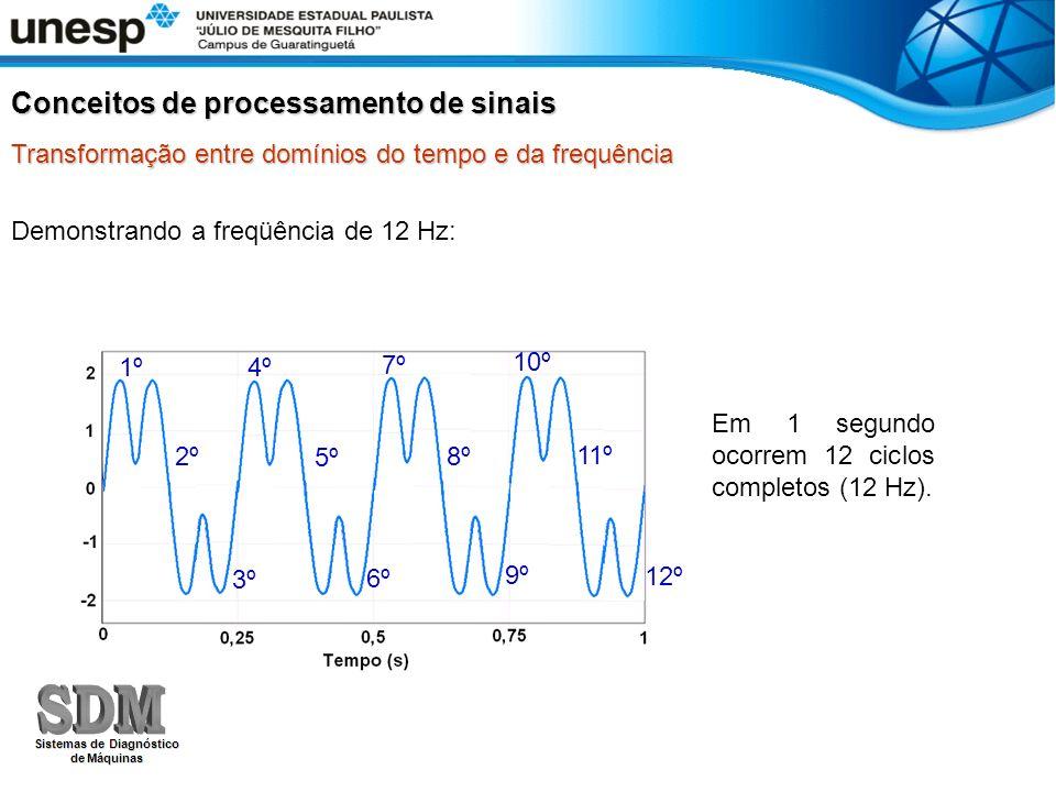 Demonstrando a freqüência de 12 Hz: Em 1 segundo ocorrem 12 ciclos completos (12 Hz). 1º 4º 7º 10º 2º 5º 8º 11º 3º 6º 9º 12º Conceitos de processament