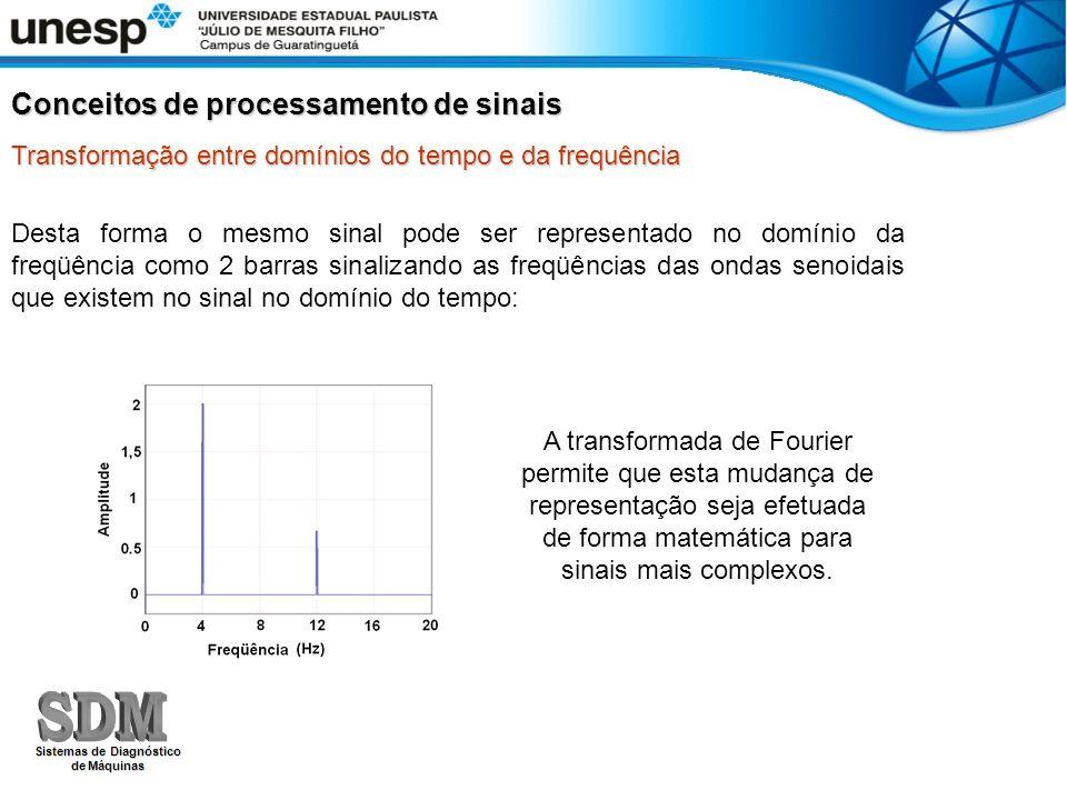 Desta forma o mesmo sinal pode ser representado no domínio da freqüência como 2 barras sinalizando as freqüências das ondas senoidais que existem no s