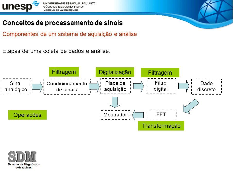 Componentes de um sistema de aquisição e análise Etapas de uma coleta de dados e análise: Sinal analógico Condicionamento de sinais Placa de aquisição