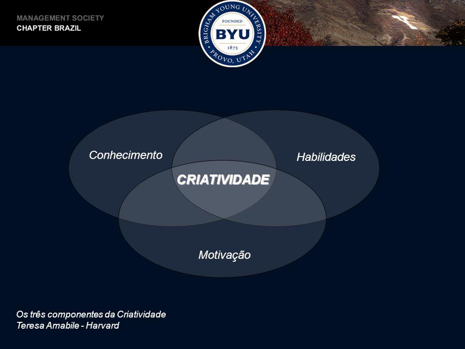 CPS – Solução Criativa de Problemas Objetivo AÇÃO Busca Divergência Seleção Convergência Não seria ótimo se.
