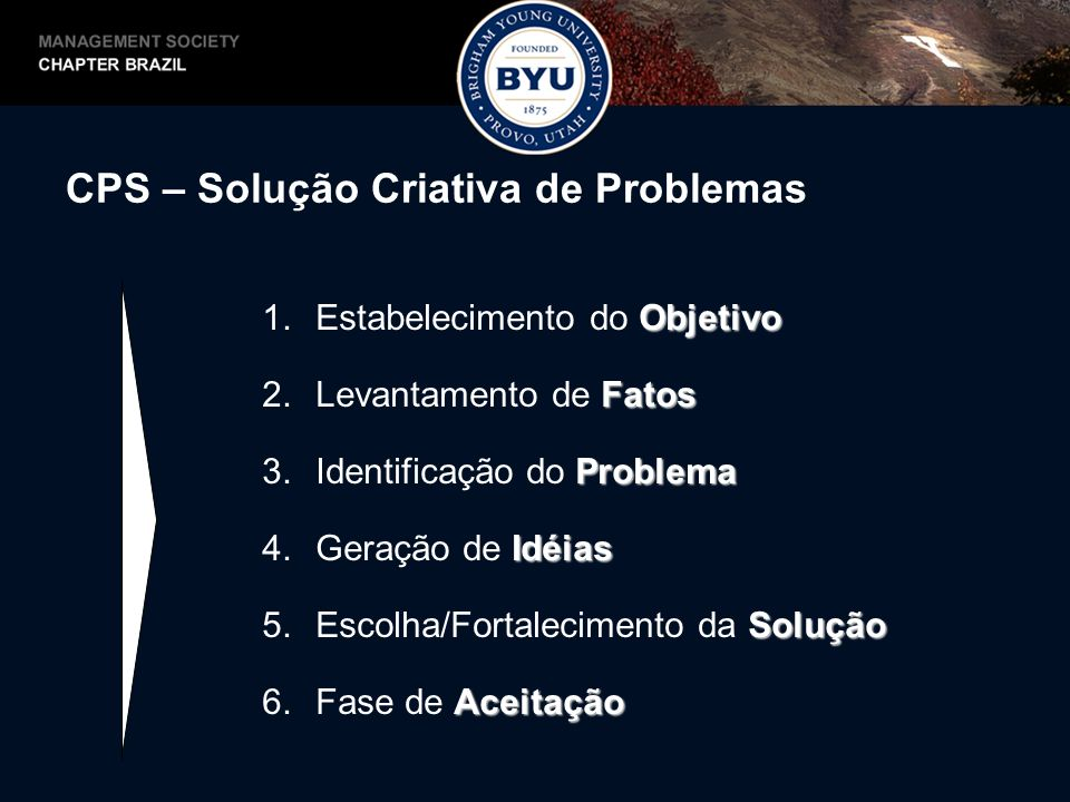 CPS – Solução Criativa de Problemas Objetivo 1.Estabelecimento do Objetivo Fatos 2.Levantamento de Fatos Problema 3.Identificação do Problema Idéias 4