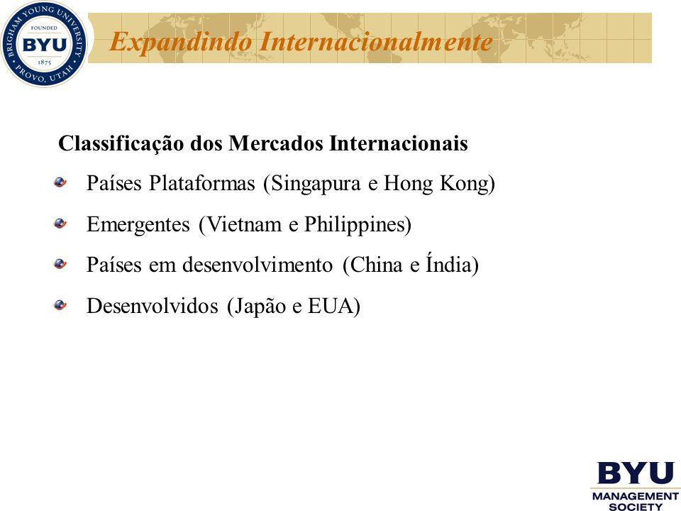 Expandindo Internacionalmente Classificação dos Mercados Internacionais Países Plataformas (Singapura e Hong Kong) Emergentes (Vietnam e Philippines)