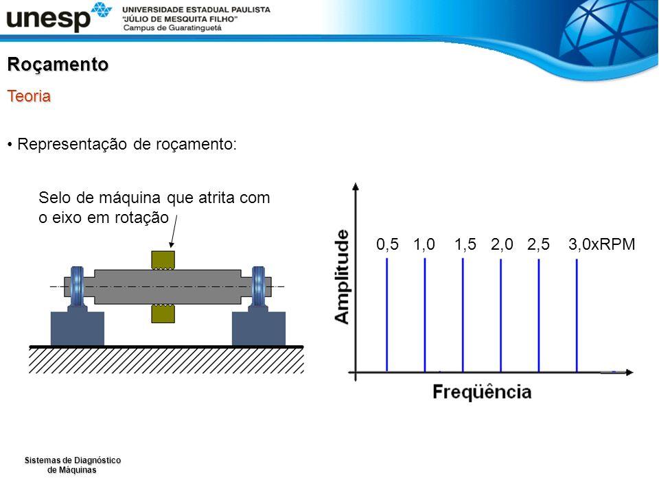 Sistemas de Diagnóstico de Máquinas Representação de roçamento: Roçamento Teoria Selo de máquina que atrita com o eixo em rotação 0,5 1,0 1,5 2,0 2,5
