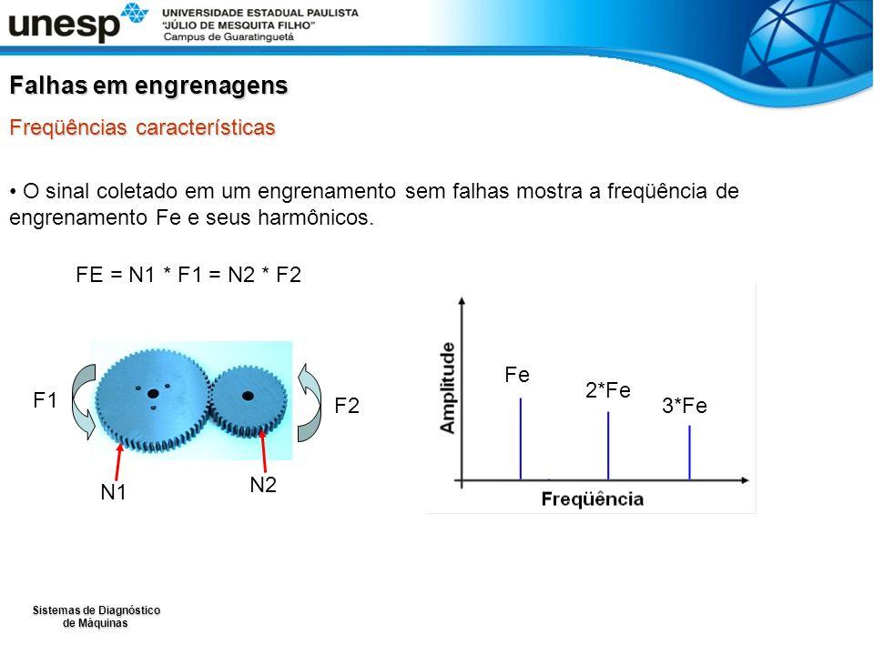 Sistemas de Diagnóstico de Máquinas O sinal coletado em um engrenamento sem falhas mostra a freqüência de engrenamento Fe e seus harmônicos. FE = N1 *