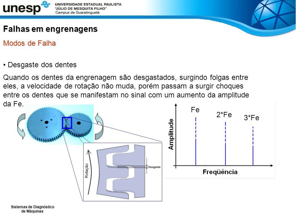 Sistemas de Diagnóstico de Máquinas Sinal característico de engrenagem sem defeito, existindo somente a freqüência de engrenamento: Diagnóstico de falhas através de análise de vibrações Freqüência de engrenamento – exemplo Freqüência Engrenamento:822 Hz