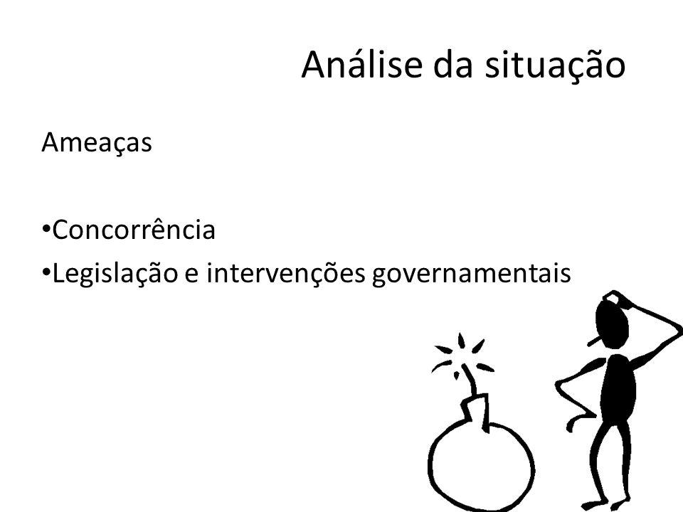 Análise da situação Ameaças Concorrência Legislação e intervenções governamentais
